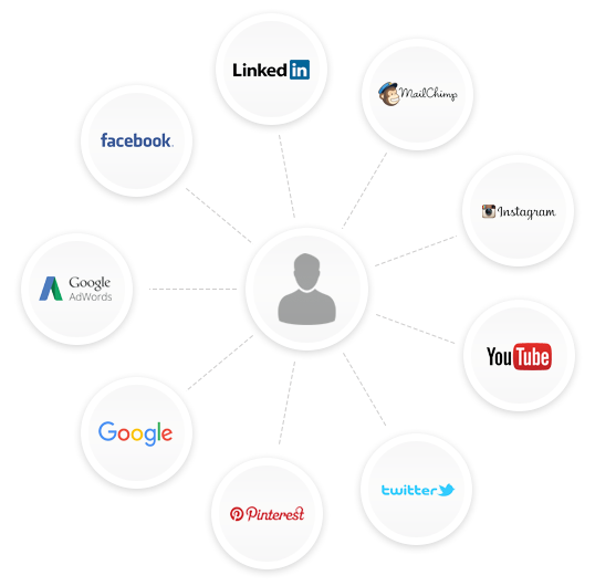 Diagram of integrated digital marketing